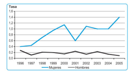 Figura4-Asesinatos (1)