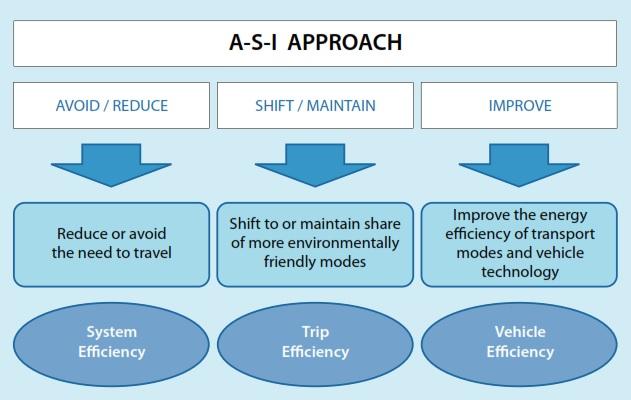 Figura 1. Enfoque Avoid Shift Improve.Fuente: GIZ, 2011