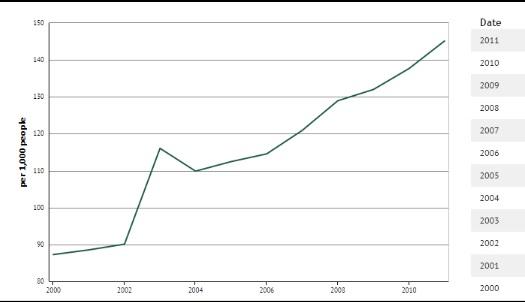Figura 2. Crecimiento en la cantidad de vehículos por cada 1000 personas en Costa Rica durante la última década.Fuente: Banco Mundial, 2015