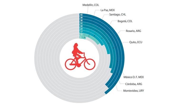 Porcentaje de viajes realizados en bicicleta por mujeres. (Fuente: BID, 2015).